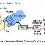 Cara Kerja Immobilizer Pada Mobil Secara Benar